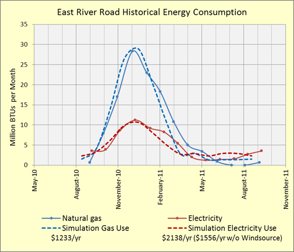 East River Road Energy Model Calibration 600 x 515