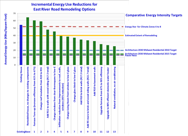 East River Road Energy Reductions comparative 800 x 581